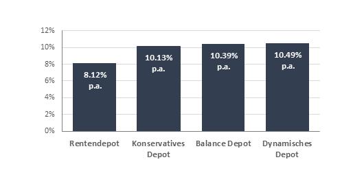 Performance-Zahlen-Genev-Invest